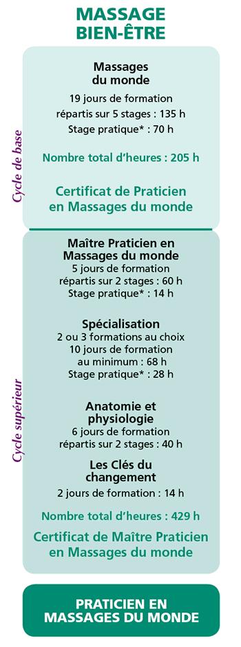Formation diplomante massage bien etre
