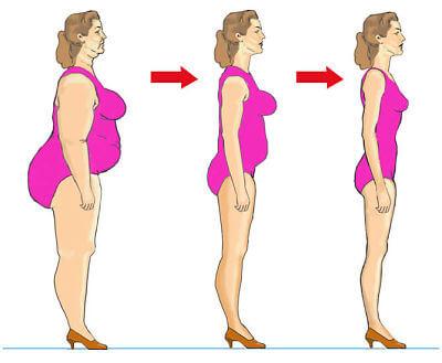 Comment faire pour perdre vite du poids