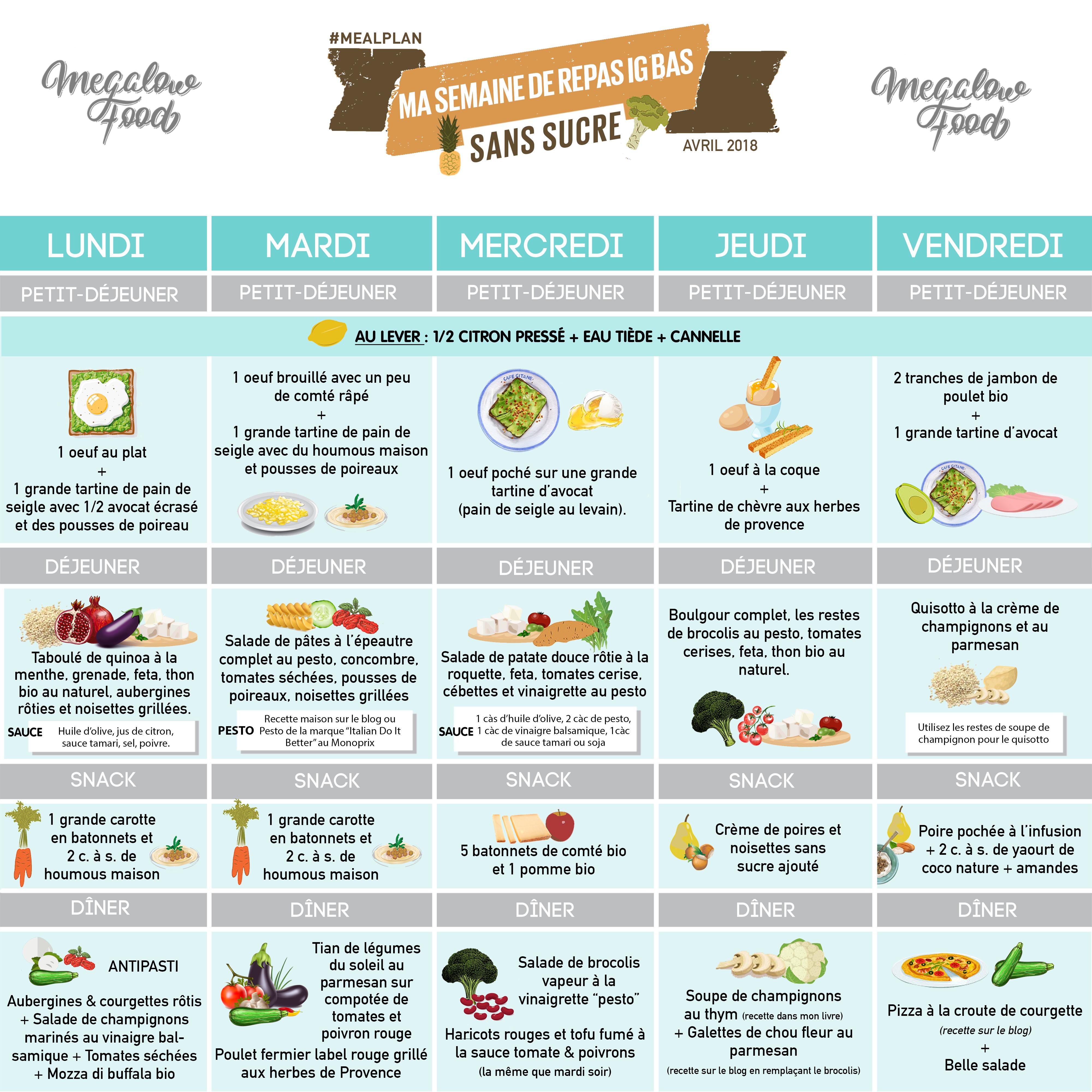 Exemple de repas pour perdre du poids rapidement