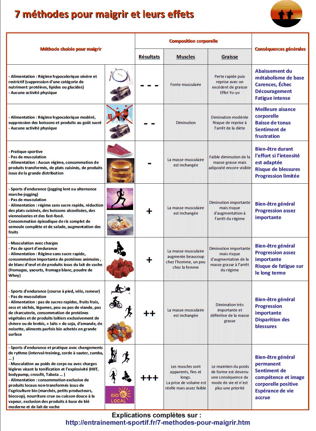 10 alternatives à Régime dash