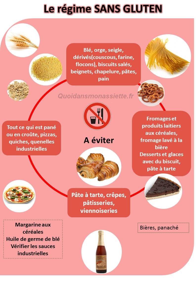 Manger sans gluten pour perdre du poids