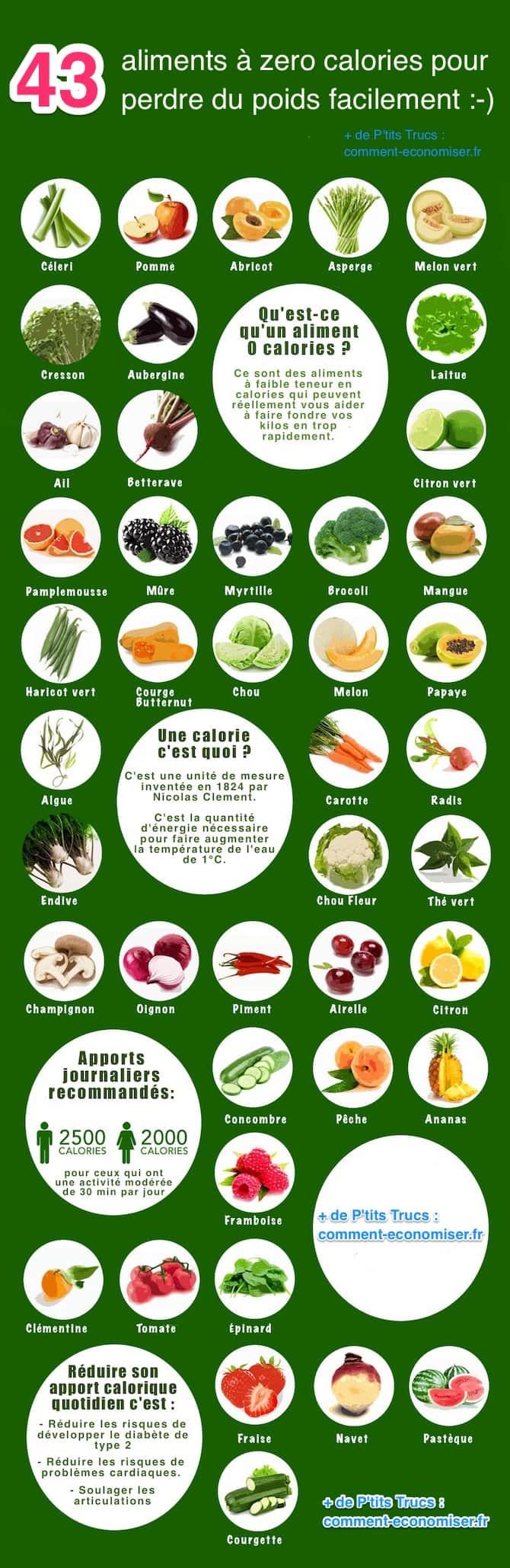 Aliments qui permettent de perdre du poids