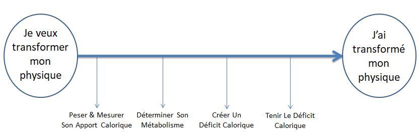 Calories comment perdre du poids
